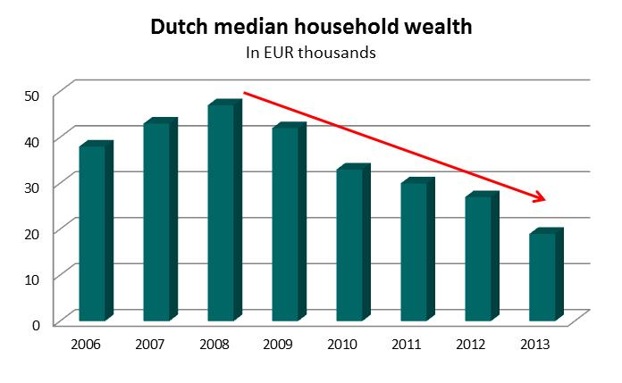 Wealth NL 2006-2013